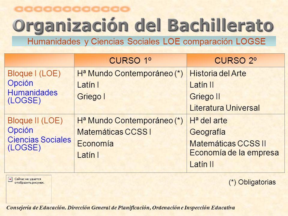 Consejería de Educación. Dirección General de Planificación, Ordenación e Inspección Educativa CURSO 1ºCURSO 2º Bloque I (LOE) Opción Humanidades (LOG