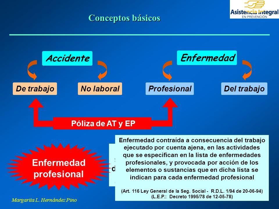 Margarita L. Hernández Pino Accidente De trabajoNo laboral Enfermedad ProfesionalDel trabajo Póliza de AT y EP Accidente de trabajo Toda lesión corpor