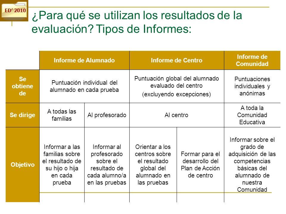 ED 2010 Informe de AlumnadoInforme de Centro Informe de Comunidad Se obtiene de Puntuación individual del alumnado en cada prueba Puntuación global de
