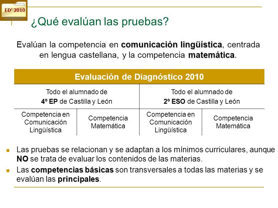 ED 2010 ¿Qué evalúan las pruebas? comunicación lingüística matemática Evalúan la competencia en comunicación lingüística, centrada en lengua castellan