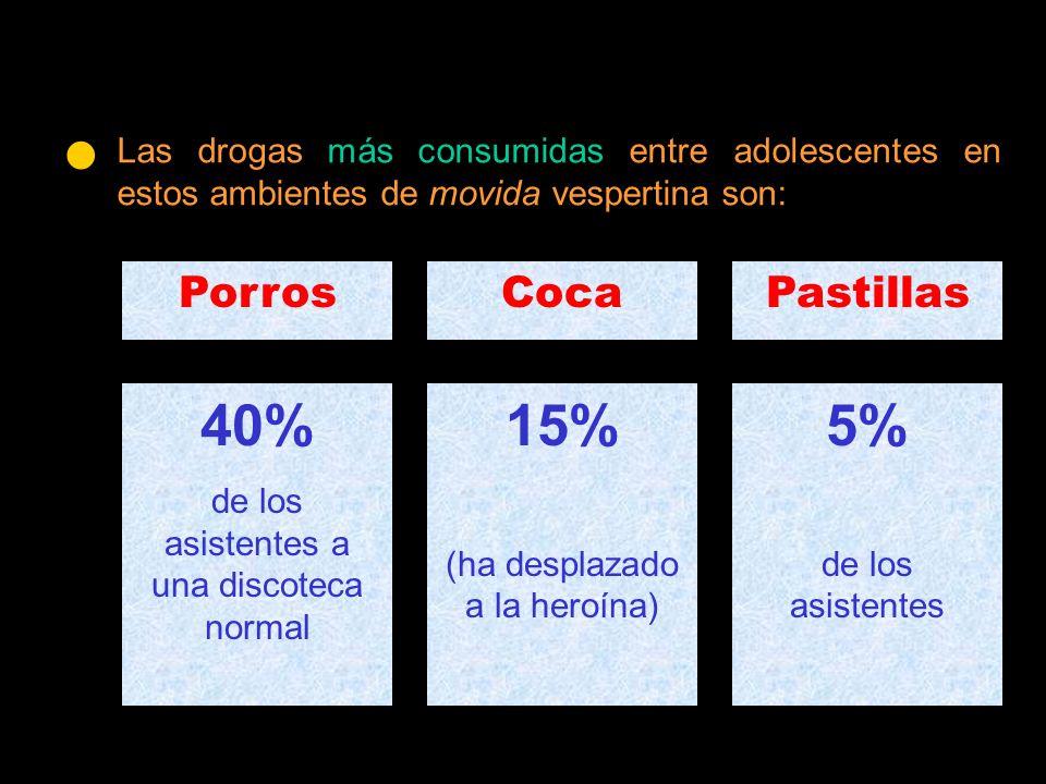 PorrosCocaPastillas 40% de los asistentes a una discoteca normal 15% (ha desplazado a la heroína) 5% de los asistentes Las drogas más consumidas entre adolescentes en estos ambientes de movida vespertina son: