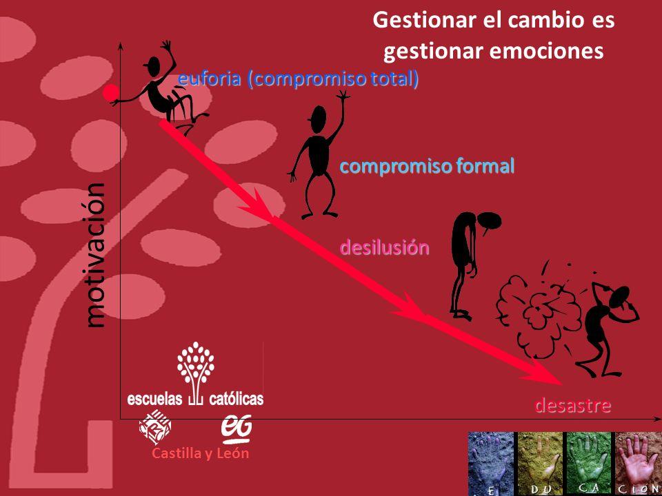 Castilla y León FORMACIÓNPARTICIPACIÓNRECONOCIMIENTO COMPROMISO DE LA DIRECCIÓN IMPLICACIÓN DE LAS PERSONAS TRANSPARENCIA COMUNICACIÓN INTERNA LIDERAZ