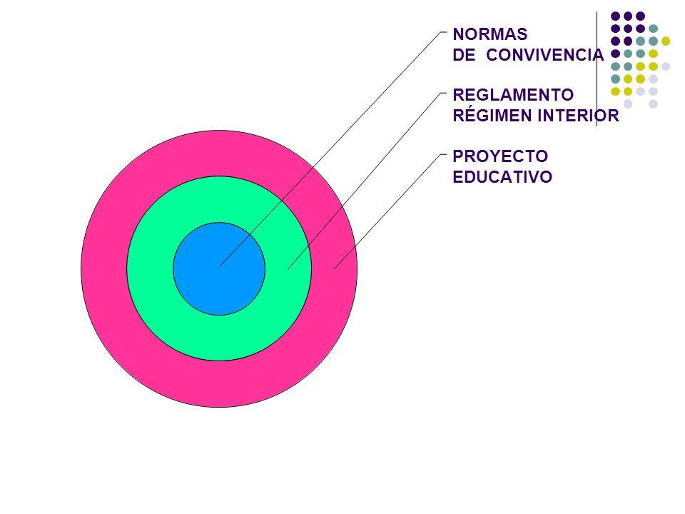 NORMAS DE CONVIVENCIA REGLAMENTO RÉGIMEN INTERIOR PROYECTO EDUCATIVO