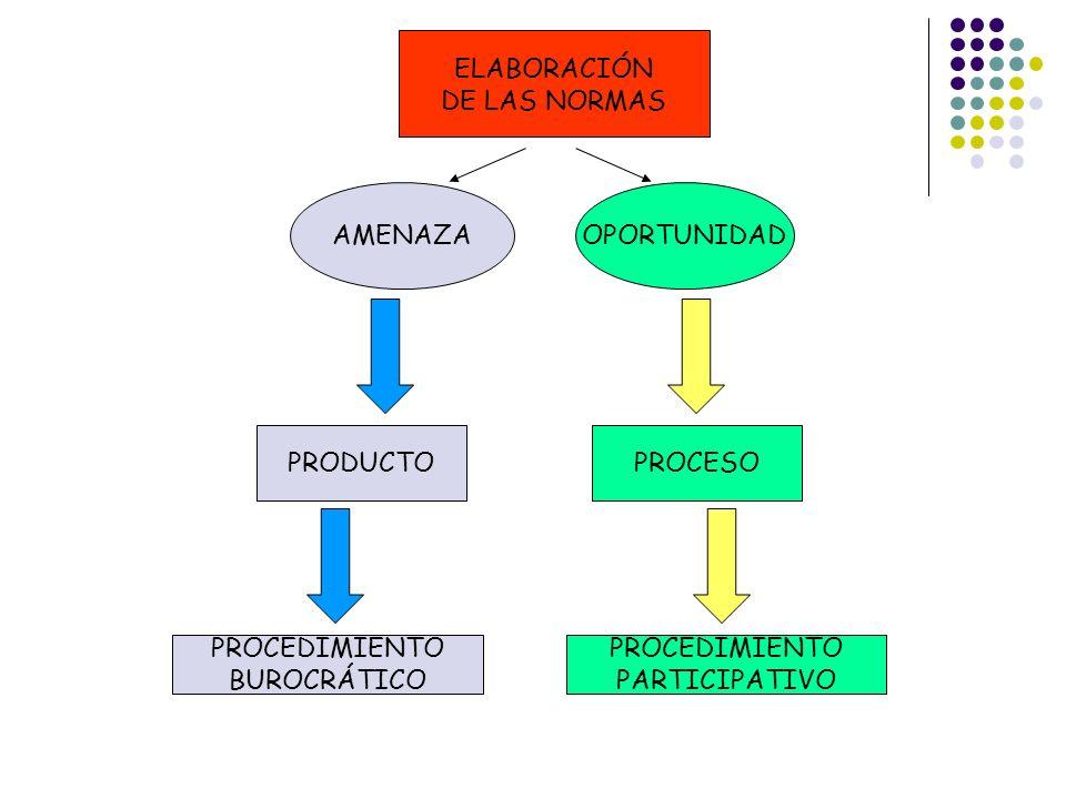 ELABORACIÓN DE LAS NORMAS AMENAZAOPORTUNIDAD PRODUCTOPROCESO PROCEDIMIENTO BUROCRÁTICO PROCEDIMIENTO PARTICIPATIVO