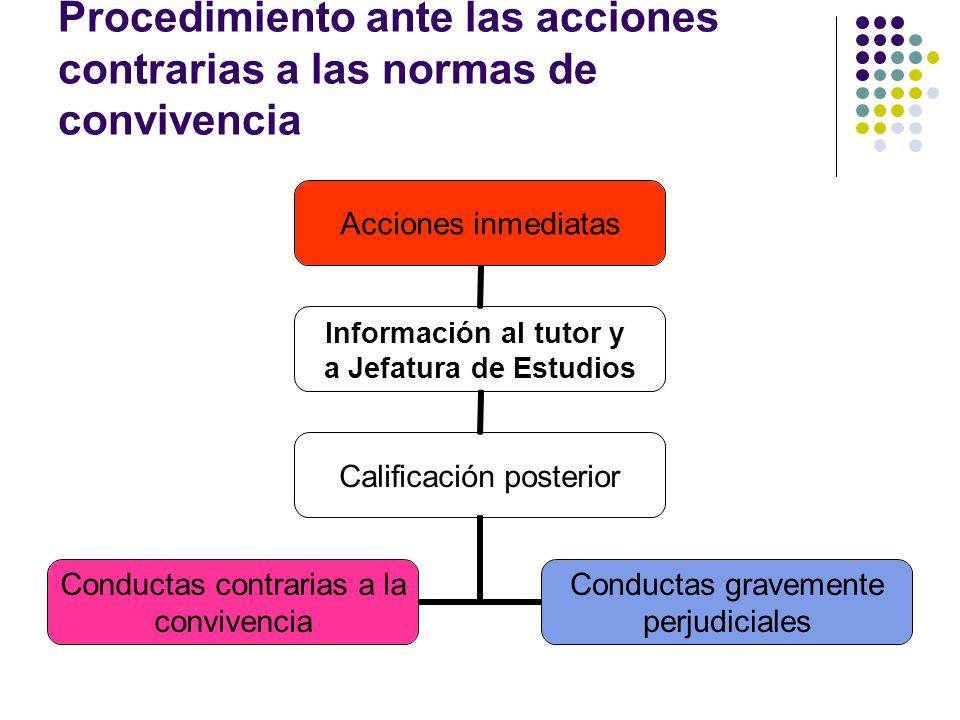 Procedimiento ante las acciones contrarias a las normas de convivencia Acciones inmediatas Información al tutor y a Jefatura de Estudios Calificación