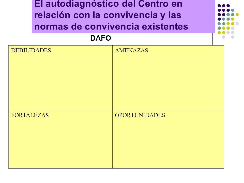 El autodiagnóstico del Centro en relación con la convivencia y las normas de convivencia existentes DAFO DEBILIDADESAMENAZAS FORTALEZASOPORTUNIDADES