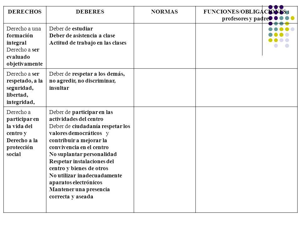 DERECHOSDEBERESNORMASFUNCIONES/OBLIGACIONES : profesores y padres Derecho a una formación integral Derecho a ser evaluado objetivamente Deber de estud