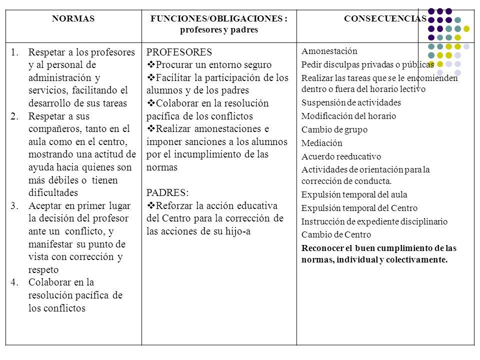 NORMASFUNCIONES/OBLIGACIONES : profesores y padres CONSECUENCIAS 1.Respetar a los profesores y al personal de administración y servicios, facilitando