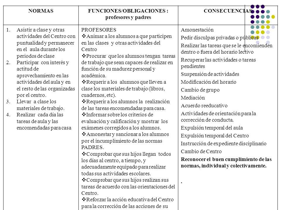 NORMASFUNCIONES/OBLIGACIONES : profesores y padres CONSECUENCIAS 1.Asistir a clase y otras actividades del Centro con puntualidad y permanecer en el a