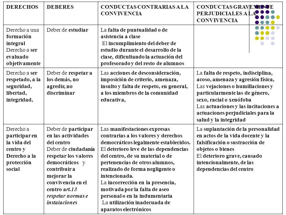 DERECHOSDEBERESCONDUCTAS CONTRARIAS A LA CONVIVENCIA CONDUCTAS GRAVEMENTE PERJUDICIALES A LA CONVIVENCIA Derecho a una formación integral Derecho a se