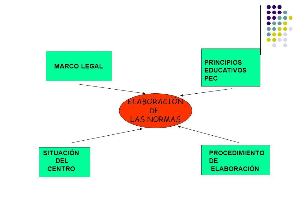 ELABORACIÓN DE LAS NORMAS MARCO LEGAL SITUACIÓN DEL CENTRO PRINCIPIOS EDUCATIVOS PEC PROCEDIMIENTO DE ELABORACIÓN