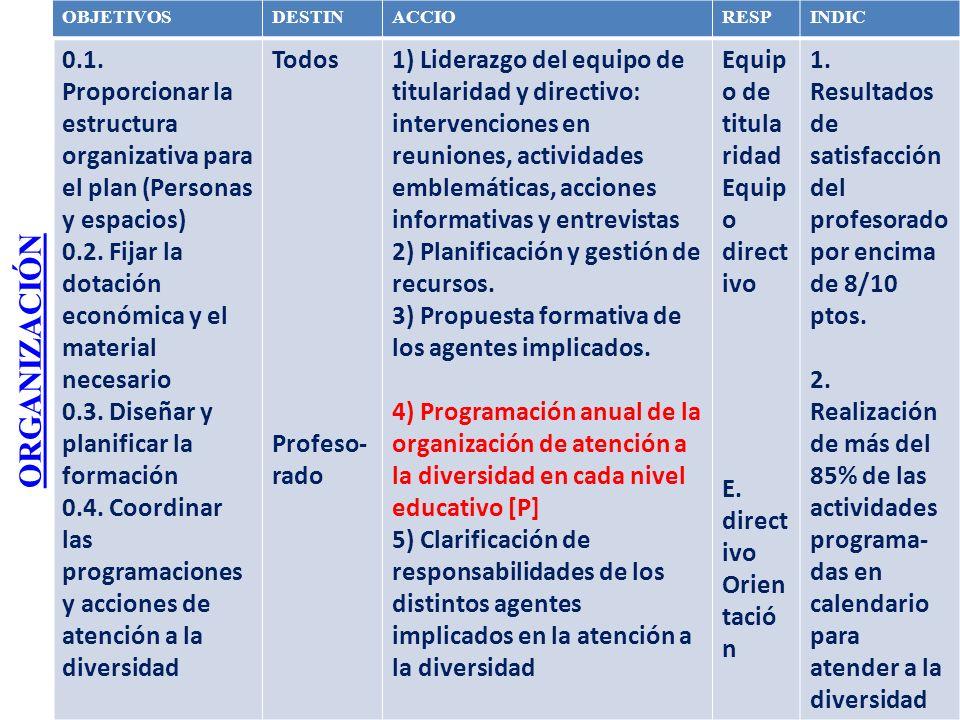 ORGANIZACIÓN OBJETIVOSDESTINACCIORESPINDIC 0.1. Proporcionar la estructura organizativa para el plan (Personas y espacios) 0.2. Fijar la dotación econ