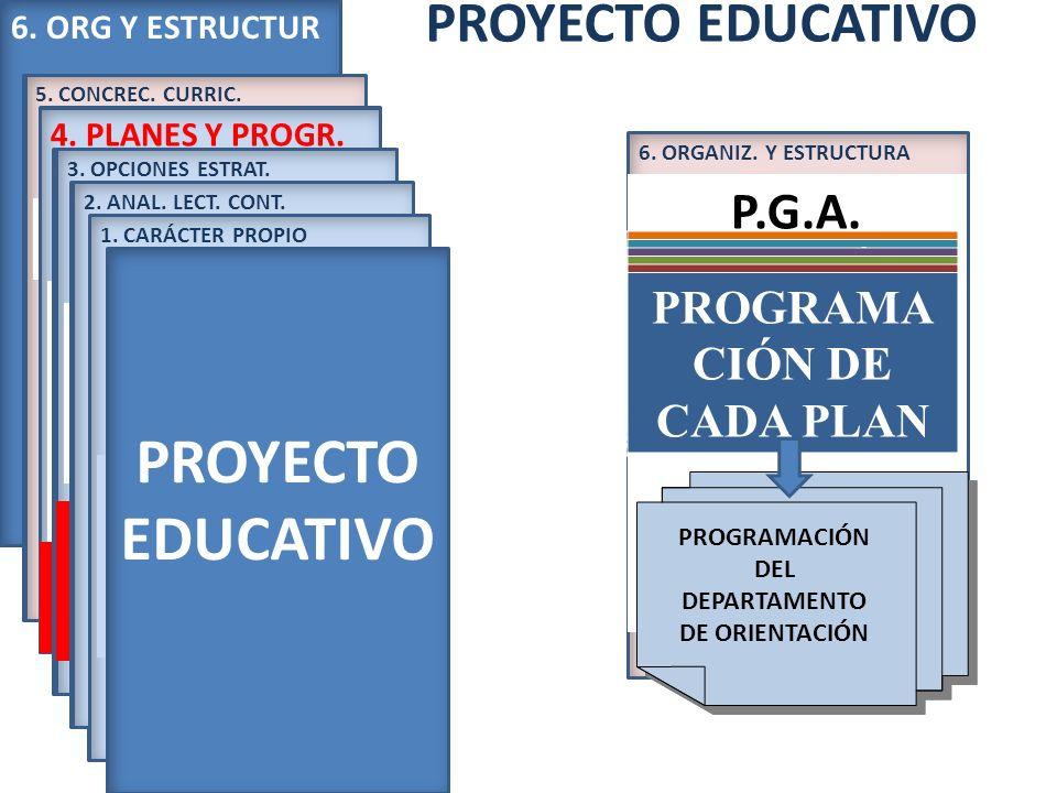 PROYECTO EDUCATIVO 6. ORG Y ESTRUCTUR 5. CONCR. CURRICUL. 5. CONCREC. CURRIC. ORDEN EDU 1046/2007 Implantación. Art 9.e 4.PLANES Y PROGR. 1.P.A.T. 2.P