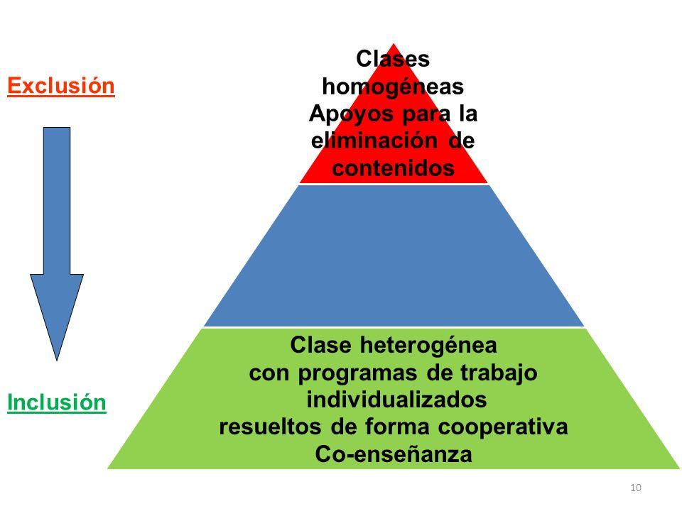 10 Exclusión Inclusión Clases homogéneas Apoyos para la eliminación de contenidos Clase heterogénea con programas de trabajo individualizados resuelto