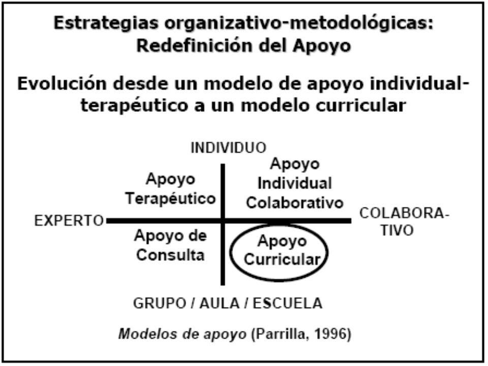 Aportaciones de la investigación (Frederickson & Cline, 2002) ¿Evidencias modelos no inclusivos.