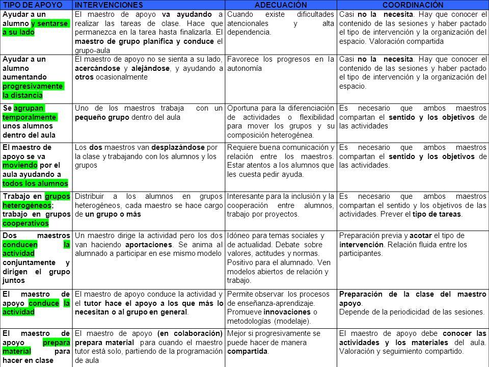 PROCESO 1.El tutor/a, a partir de la detección de necesidades en el alumnado, solicita a la Jefatura de Estudios los refuerzos-apoyos.