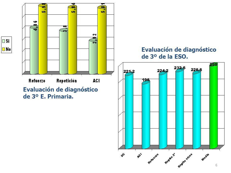 7 PISA 2006: Los efectos de la repetición (alumnado de 15 años).