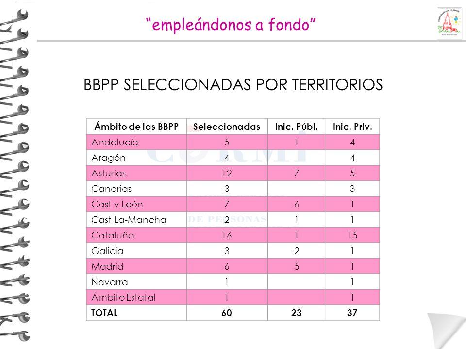 Ámbito de las BBPPSeleccionadasInic. Públ.Inic. Priv. Andalucía514 Aragón4 4 Asturias1275 Canarias3 3 Cast y León761 Cast La-Mancha211 Cataluña16115 G