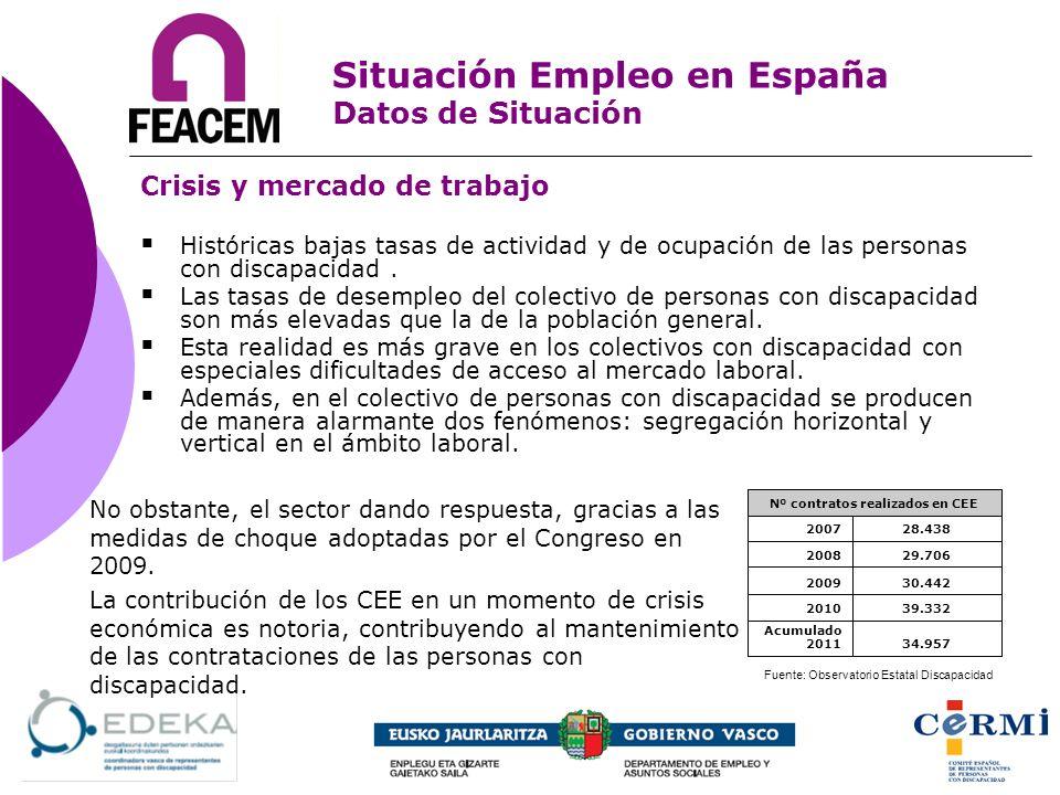 Crisis y mercado de trabajo Situación Empleo en España Datos de Situación Históricas bajas tasas de actividad y de ocupación de las personas con disca