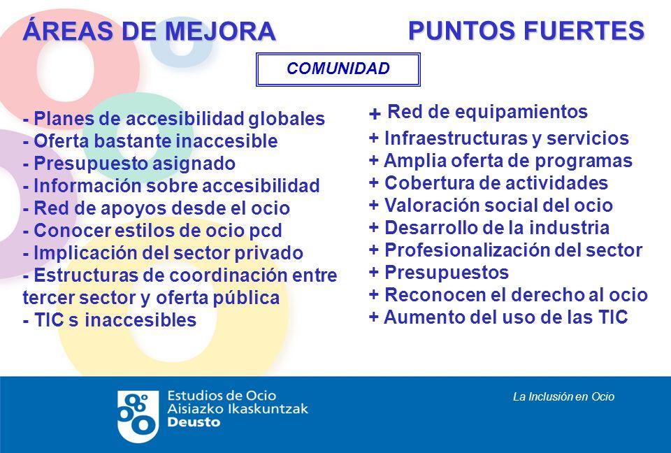 La Inclusión en Ocio - Planes de accesibilidad globales - Oferta bastante inaccesible - Presupuesto asignado - Información sobre accesibilidad - Red d