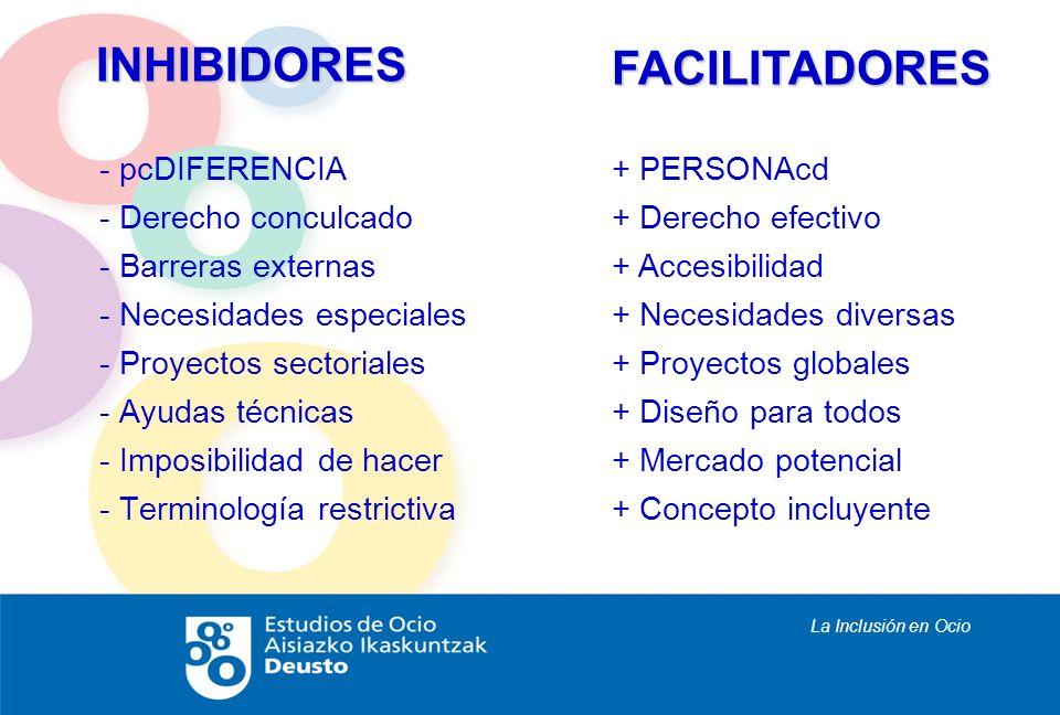 La Inclusión en Ocio INHIBIDORES - pcDIFERENCIA - Derecho conculcado - Barreras externas - Necesidades especiales - Proyectos sectoriales - Ayudas téc