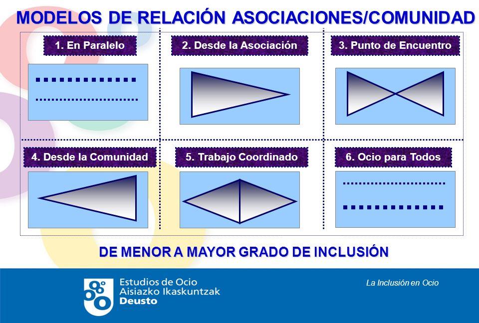 La Inclusión en Ocio MODELOS DE RELACIÓN ASOCIACIONES/COMUNIDAD DE MENOR A MAYOR GRADO DE INCLUSIÓN 1. En Paralelo 4. Desde la Comunidad 2. Desde la A