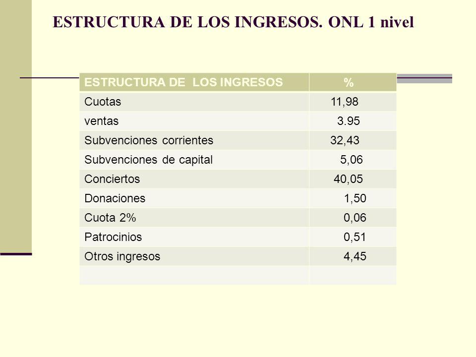 ESTRUCTURA DE LOS INGRESOS. ONL 1 nivel ESTRUCTURA DE LOS INGRESOS % Cuotas 11,98 ventas 3.95 Subvenciones corrientes 32,43 Subvenciones de capital 5,
