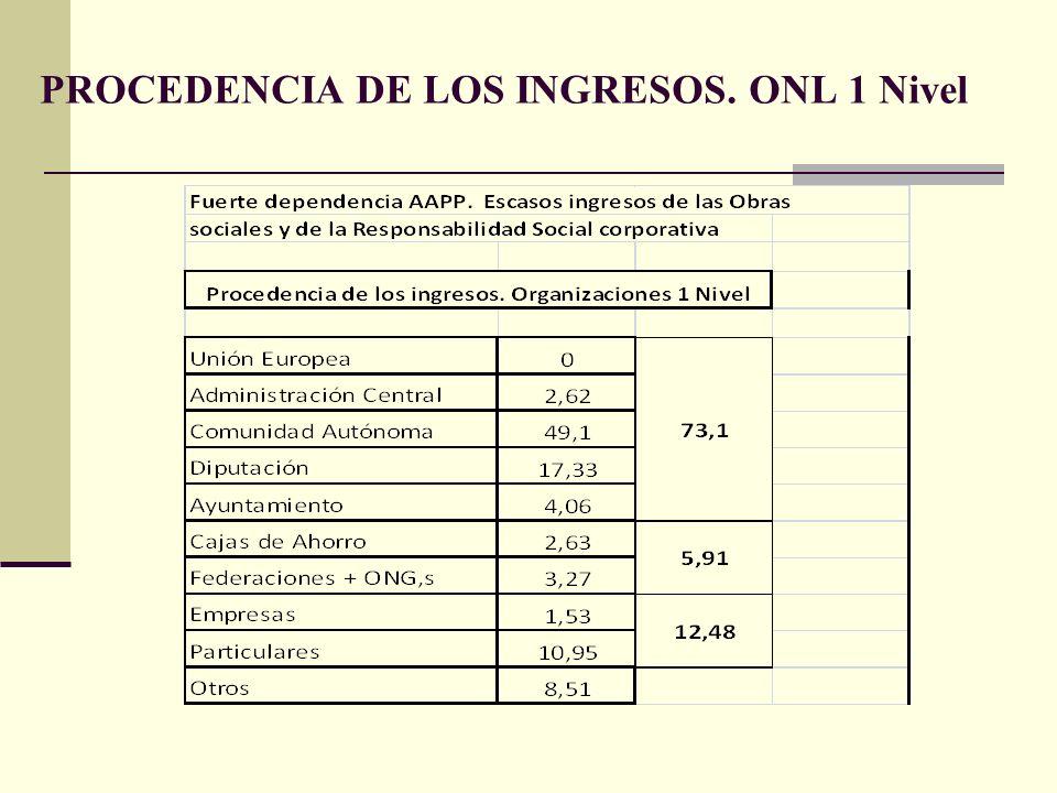 PROCEDENCIA DE LOS INGRESOS. ONL 1 Nivel