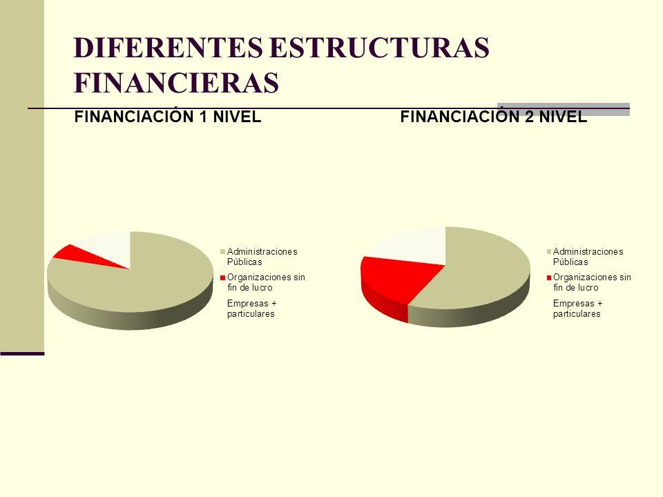 DIFERENTES ESTRUCTURAS FINANCIERAS