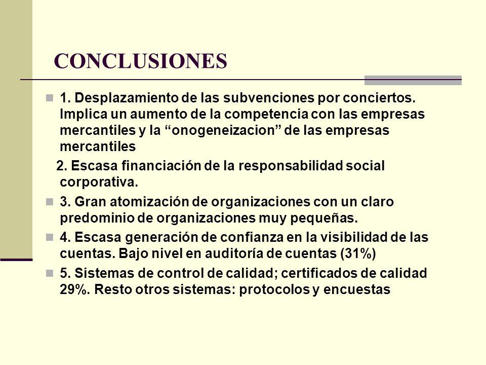 CONCLUSIONES 1. Desplazamiento de las subvenciones por conciertos. Implica un aumento de la competencia con las empresas mercantiles y la onogeneizaci