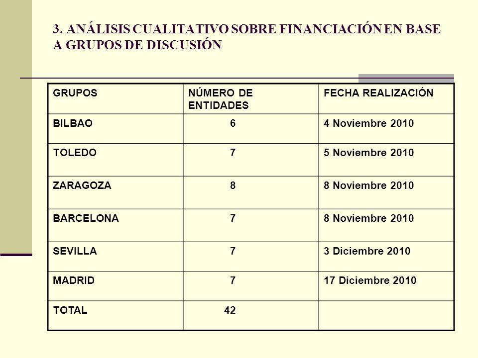 3. ANÁLISIS CUALITATIVO SOBRE FINANCIACIÓN EN BASE A GRUPOS DE DISCUSIÓN GRUPOSNÚMERO DE ENTIDADES FECHA REALIZACIÓN BILBAO 64 Noviembre 2010 TOLEDO 7
