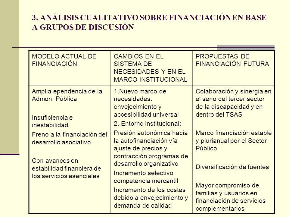 3. ANÁLISIS CUALITATIVO SOBRE FINANCIACIÓN EN BASE A GRUPOS DE DISCUSIÓN MODELO ACTUAL DE FINANCIACIÓN CAMBIOS EN EL SISTEMA DE NECESIDADES Y EN EL MA