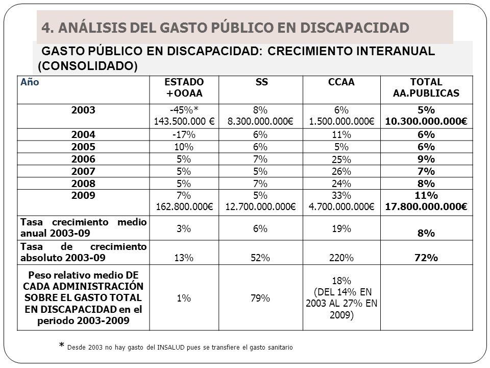 GASTO PÚBLICO EN DISCAPACIDAD: CRECIMIENTO INTERANUAL (CONSOLIDADO) AñoESTADO +OOAA SSCCAATOTAL AA.PUBLICAS 2003-45%* 143.500.000 8% 8.300.000.000 6% 1.500.000.000 5% 10.300.000.000 2004-17%6%11%6% 200510%6%5%6% 20065%7% 25% 9% 20075% 26% 7% 20085%7%24%8% 20097% 162.800.000 5% 12.700.000.000 33% 4.700.000.000 11% 17.800.000.000 Tasa crecimiento medio anual 2003-09 3%6%19% 8% Tasa de crecimiento absoluto 2003-0913%52%220%72% Peso relativo medio DE CADA ADMINISTRACIÓN SOBRE EL GASTO TOTAL EN DISCAPACIDAD en el periodo 2003-2009 1%79% 18% (DEL 14% EN 2003 AL 27% EN 2009) * Desde 2003 no hay gasto del INSALUD pues se transfiere el gasto sanitario 4.