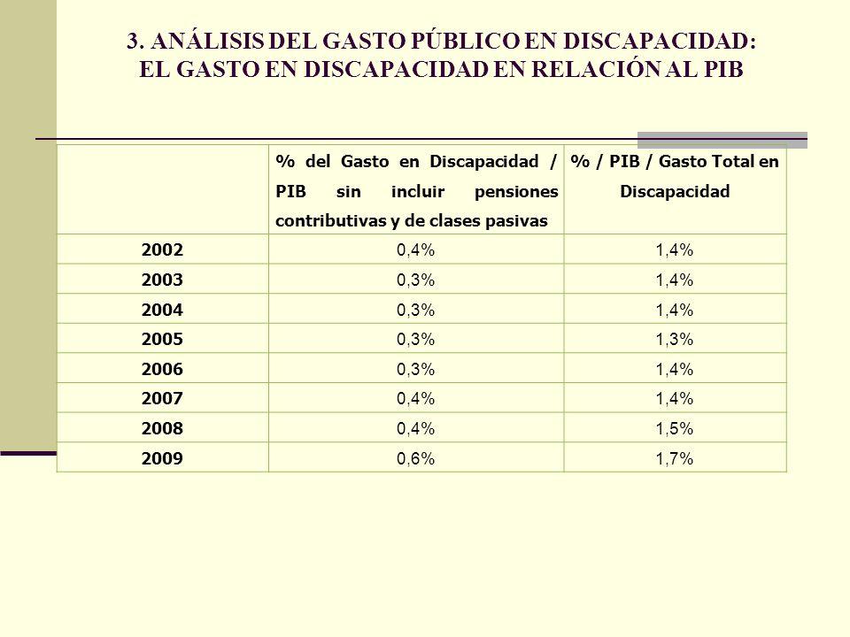 % del Gasto en Discapacidad / PIB sin incluir pensiones contributivas y de clases pasivas % / PIB / Gasto Total en Discapacidad 2002 0,4%1,4% 2003 0,3%1,4% 2004 0,3%1,4% 2005 0,3%1,3% 2006 0,3%1,4% 2007 0,4%1,4% 2008 0,4%1,5% 2009 0,6%1,7% 3.