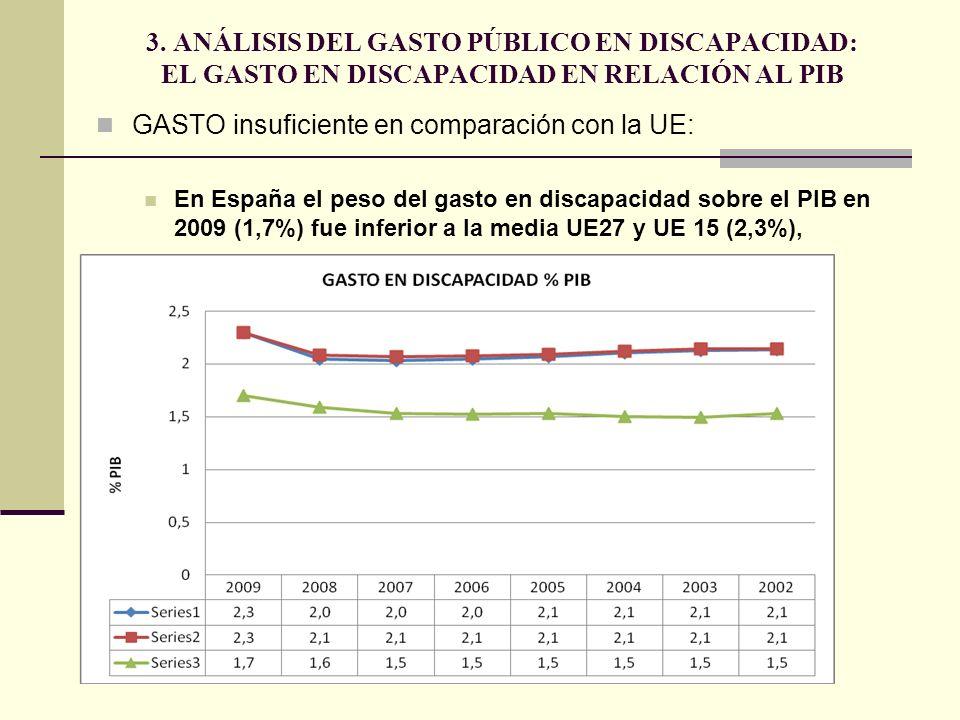 GASTO insuficiente en comparación con la UE: En España el peso del gasto en discapacidad sobre el PIB en 2009 (1,7%) fue inferior a la media UE27 y UE 15 (2,3%), 3.