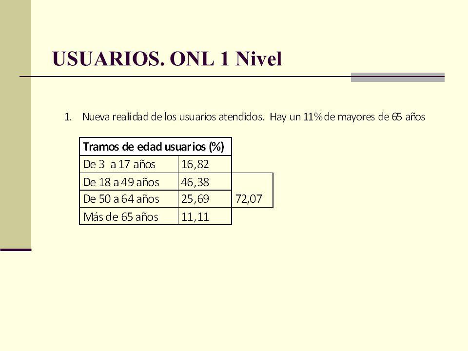 USUARIOS. ONL 1 Nivel