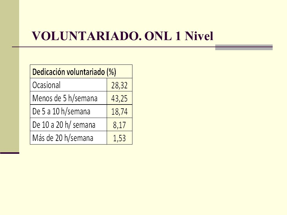VOLUNTARIADO. ONL 1 Nivel