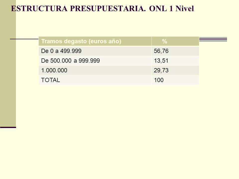 ESTRUCTURA PRESUPUESTARIA. ONL 1 Nivel Tramos degasto (euros año) % De 0 a 499.99956,76 De 500.000 a 999.99913,51 1.000.00029,73 TOTAL100
