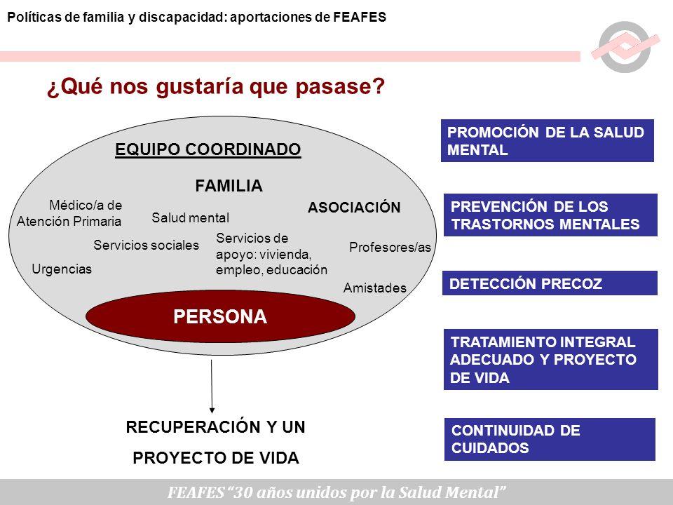 ¿Qué nos gustaría que pasase? TRATAMIENTO INTEGRAL ADECUADO Y PROYECTO DE VIDA CONTINUIDAD DE CUIDADOS PERSONA Urgencias Servicios sociales Médico/a d