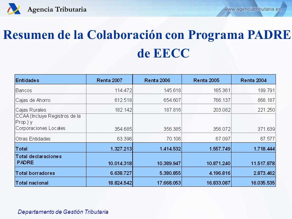 Departamento de Gestión Tributaria Resumen de la Colaboración con Programa PADRE de EECC