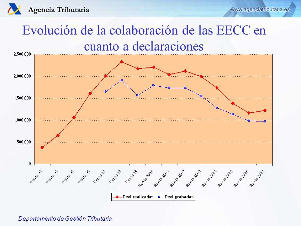 Departamento de Gestión Tributaria Evolución de la colaboración de las EECC en cuanto a declaraciones