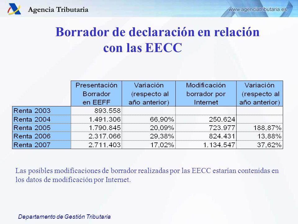 Departamento de Gestión Tributaria Borrador de declaración en relación con las EECC Las posibles modificaciones de borrador realizadas por las EECC estarían contenidas en los datos de modificación por Internet.