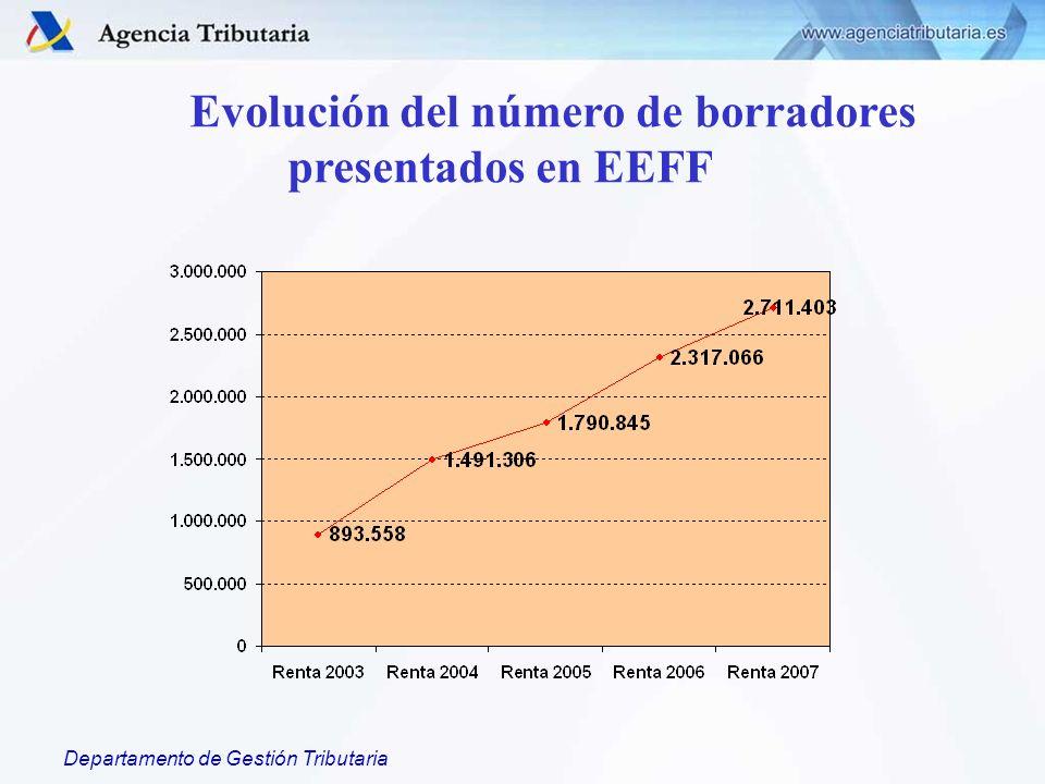 Departamento de Gestión Tributaria Evolución del número de borradores presentados en EEFF
