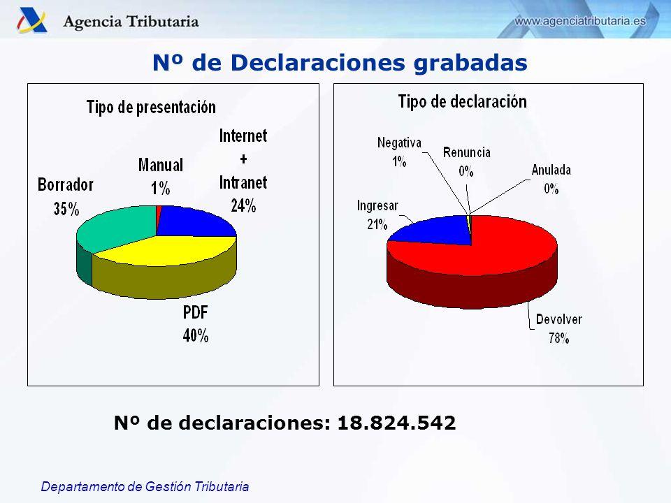 Departamento de Gestión Tributaria Nº de declaraciones: 18.824.542 Nº de Declaraciones grabadas
