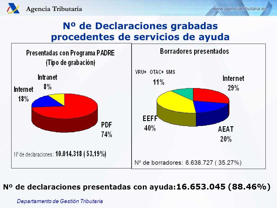 Departamento de Gestión Tributaria Nº de declaraciones presentadas con ayuda: 16.653.045 (88.46%) Nº de Declaraciones grabadas procedentes de servicios de ayuda Nº de borradores: 6.638.727 ( 35.27%)