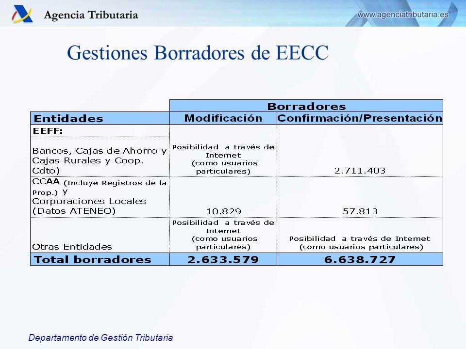 Departamento de Gestión Tributaria Gestiones Borradores de EECC