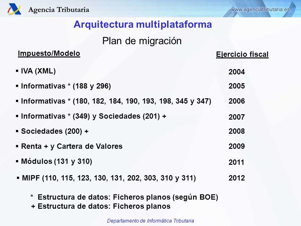 Departamento de Informática Tributaria Plan de migración Arquitectura multiplataforma IVA (XML) Informativas * (188 y 296) 2004 2005 Sociedades (200)