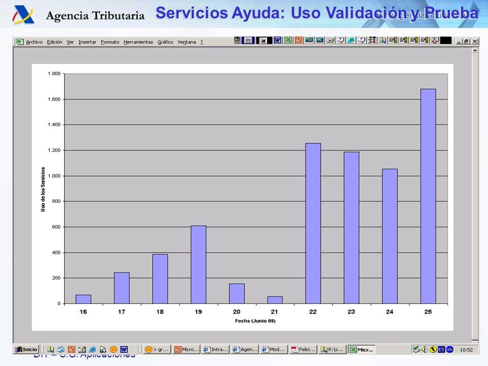 DIT – S.G. Aplicaciones Servicios Ayuda: Uso Validación y Prueba