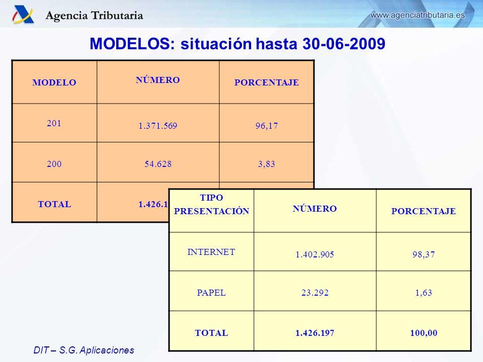 DIT – S.G. Aplicaciones MODELOS: situación hasta 30-06-2009 MODELO NÚMERO PORCENTAJE 201 1.371.56996,17 20054.6283,83 TOTAL1.426.197100,00 TIPO PRESEN