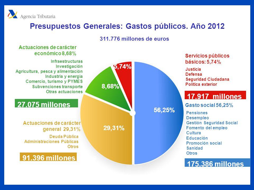 56,25% 29,31% 8,68% 5,74% Presupuestos Generales: Gastos públicos.